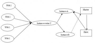 php+sqlrelay+mysql实现连接池及读写负载均衡