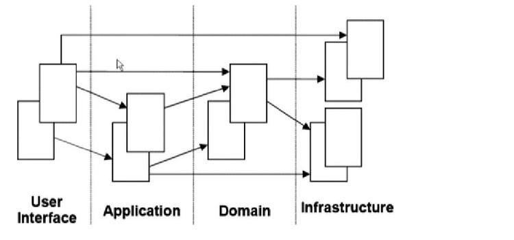 领域驱动设计和实践