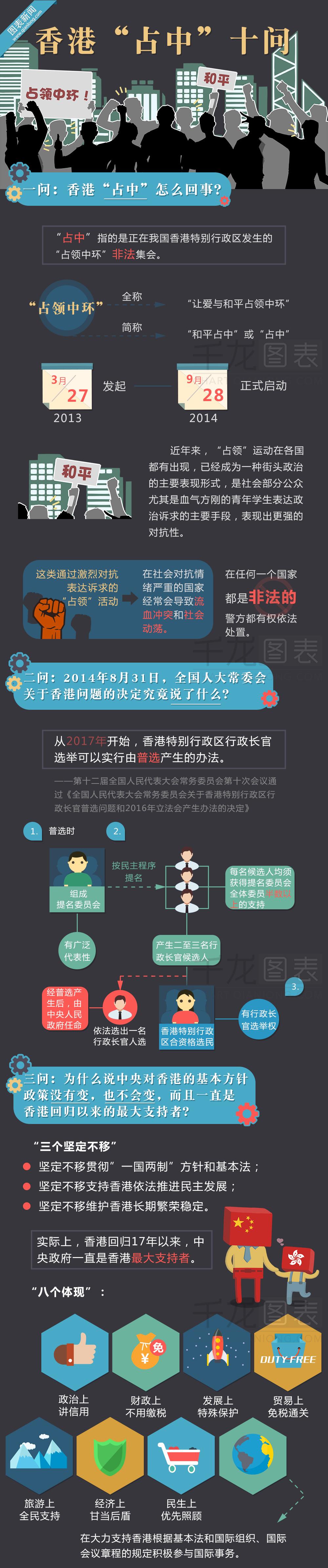 """网上出现香港""""占中""""十问漫画版"""