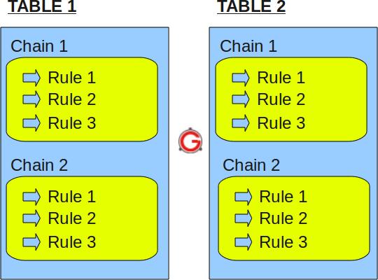 linux防火墙iptables工作原理以及参数配置详解