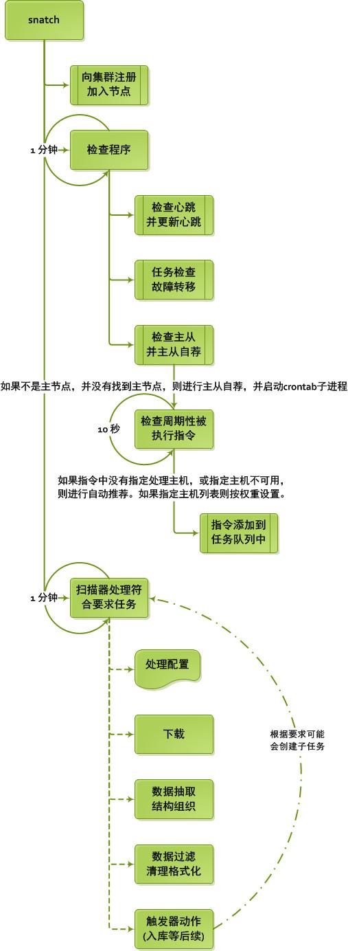 PHP分布式抓取框架模型