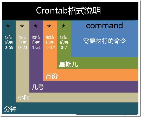 用一张图迅速看懂crontab的格式