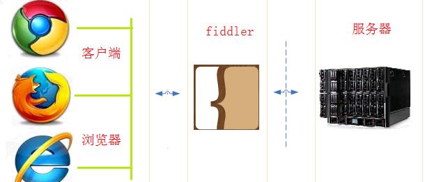 【原创】图文教程教你初步认识并设置Fiddler抓包工具