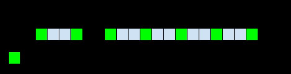 关于大数据分页查询和redis之SortedSet应用