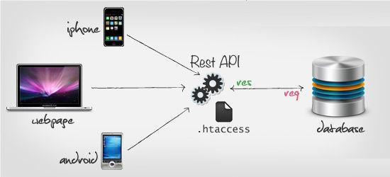 一起来学习理解RESTful API架构